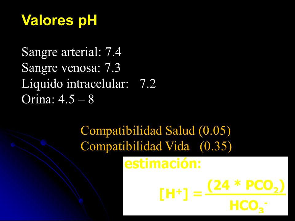 Valores pH Sangre arterial: 7.4 Sangre venosa: 7.3