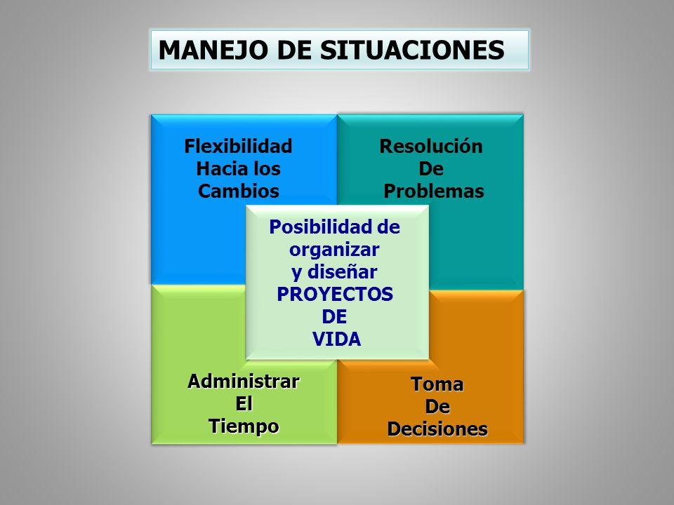 MANEJO DE SITUACIONES Flexibilidad Hacia los Cambios Resolución De