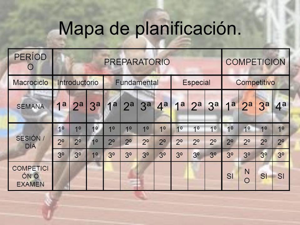 Mapa de planificación. 1ª 2ª 3ª 4ª PERÍODO PREPARATORIO COMPETICION