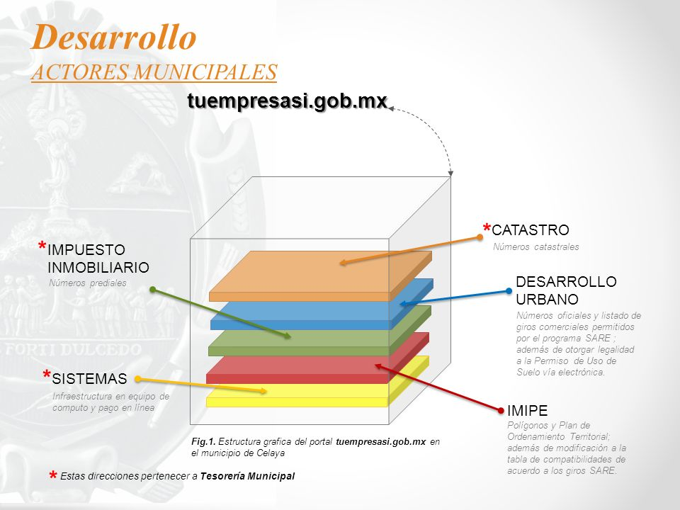 Desarrollo ACTORES MUNICIPALES * * * * tuempresasi.gob.mx CATASTRO