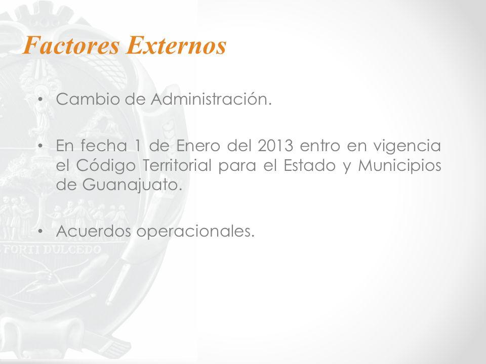 Factores Externos Cambio de Administración.