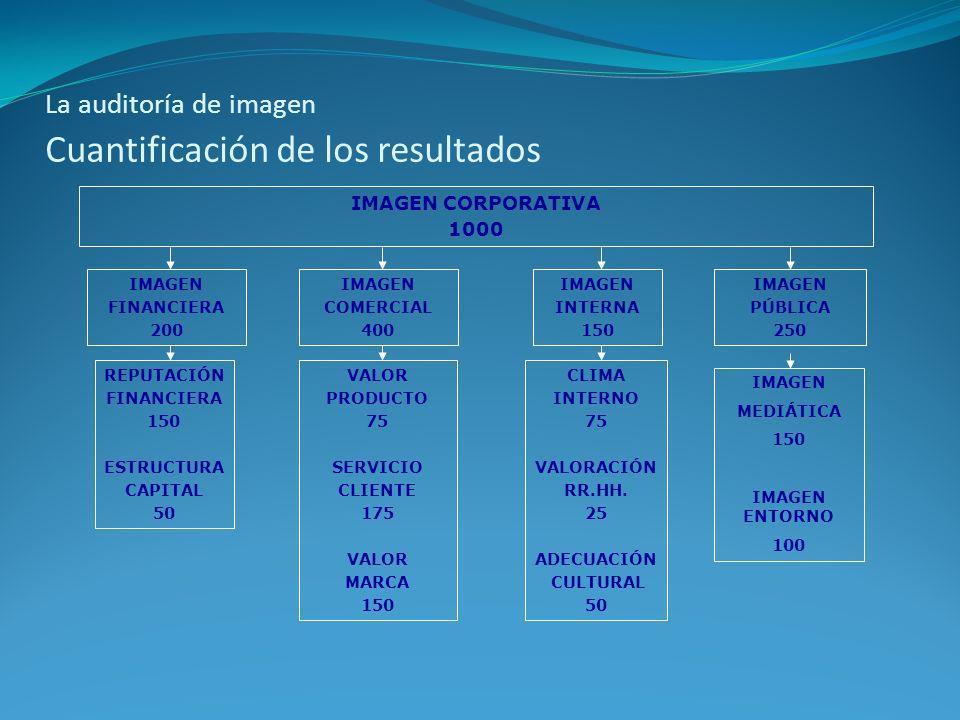 La auditoría de imagen Cuantificación de los resultados