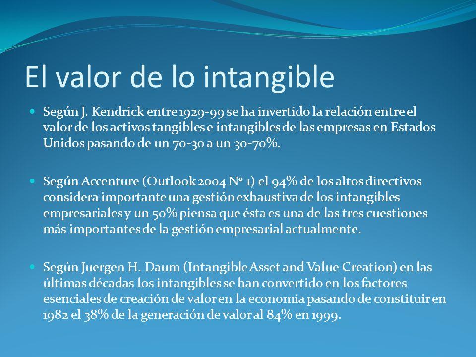El valor de lo intangible