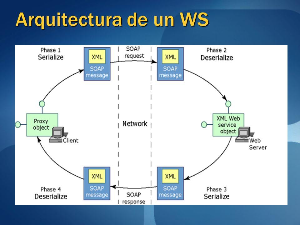 Arquitectura de un WS