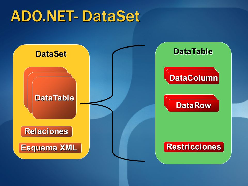 ADO.NET- DataSet DataTable DataSet DataColumn DataTable DataRow