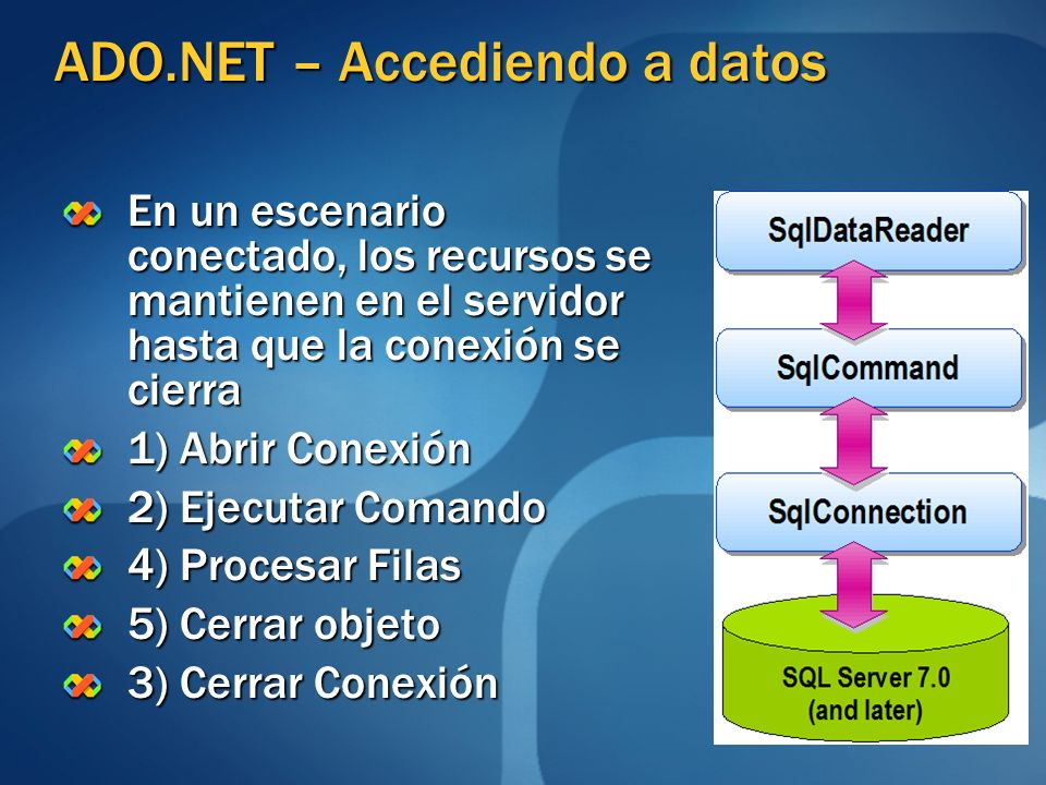 ADO.NET – Accediendo a datos