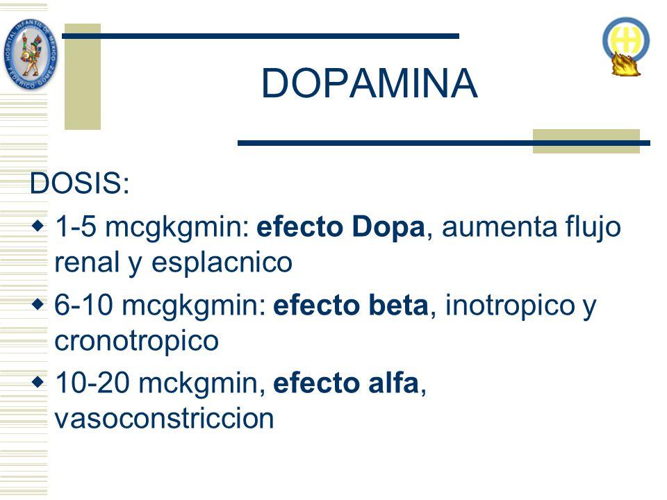 DOPAMINA DOSIS: 1-5 mcgkgmin: efecto Dopa, aumenta flujo renal y esplacnico. 6-10 mcgkgmin: efecto beta, inotropico y cronotropico.