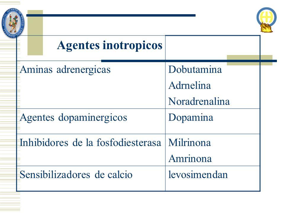 Agentes inotropicos Aminas adrenergicas Dobutamina Adrnelina
