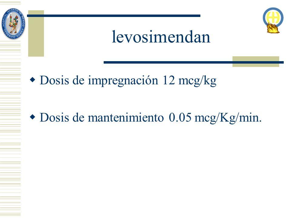 levosimendan Dosis de impregnación 12 mcg/kg