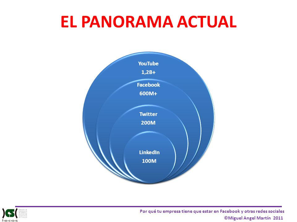 EL PANORAMA ACTUAL YouTube 1,2B+ Facebook 600M+ Twitter 200M LinkedIn