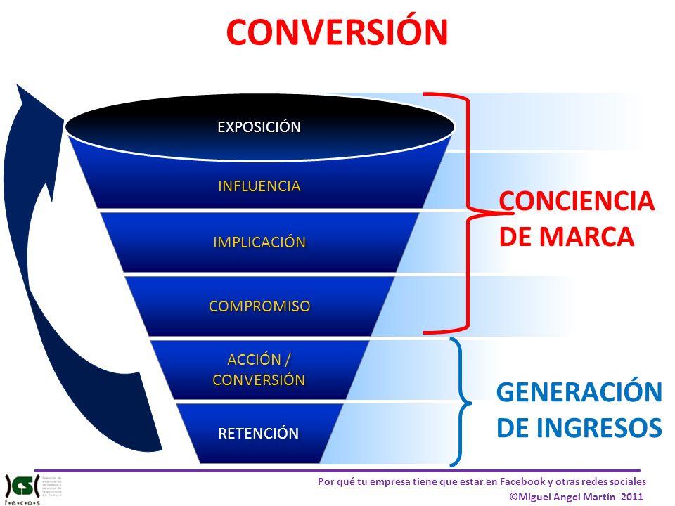 CONVERSIÓN CONCIENCIA DE MARCA GENERACIÓN DE INGRESOS EXPOSICIÓN