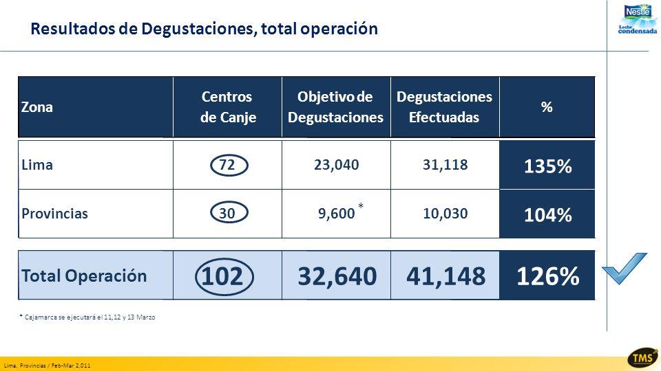 Resultados de Degustaciones, total operación