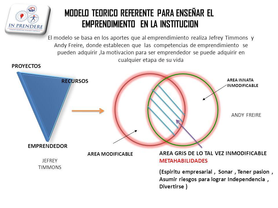 MODELO TEORICO REFERENTE PARA ENSEÑAR EL