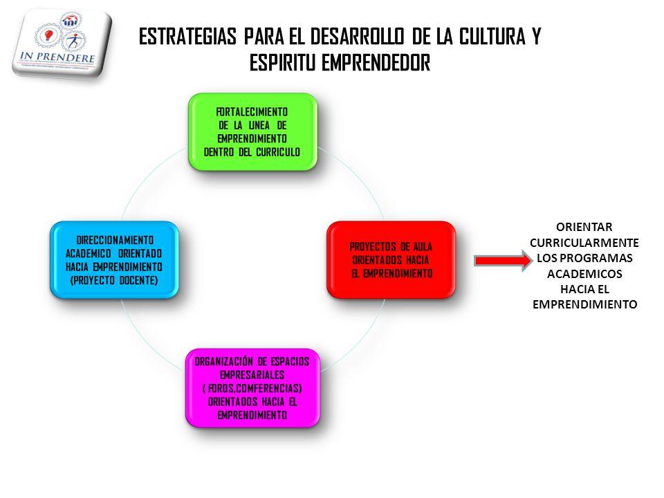 ESTRATEGIAS PARA EL DESARROLLO DE LA CULTURA Y ESPIRITU EMPRENDEDOR