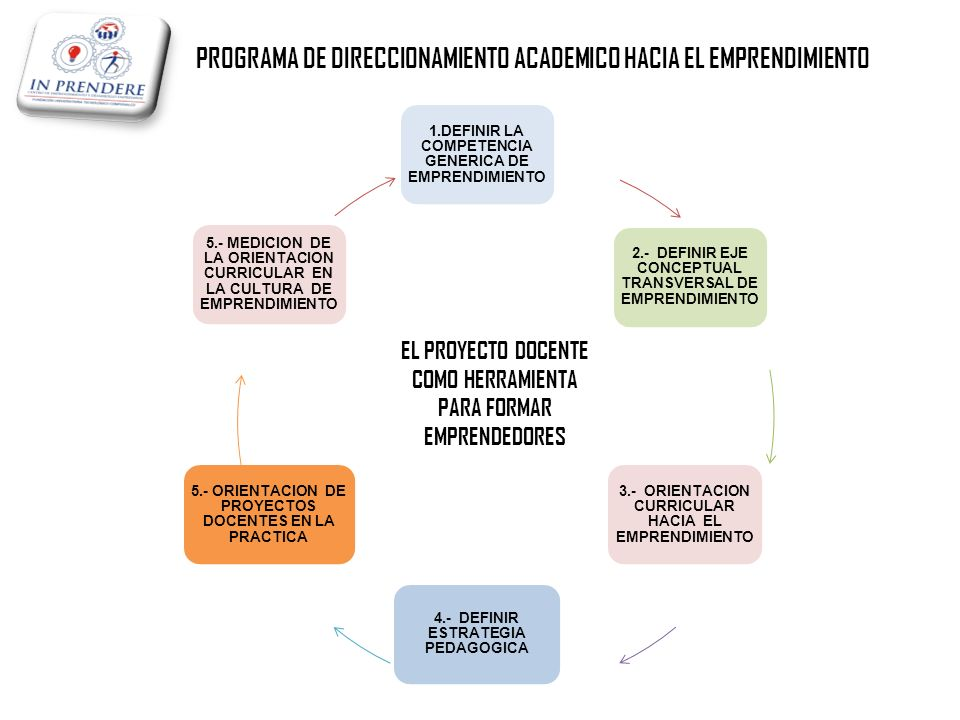 PROGRAMA DE DIRECCIONAMIENTO ACADEMICO HACIA EL EMPRENDIMIENTO