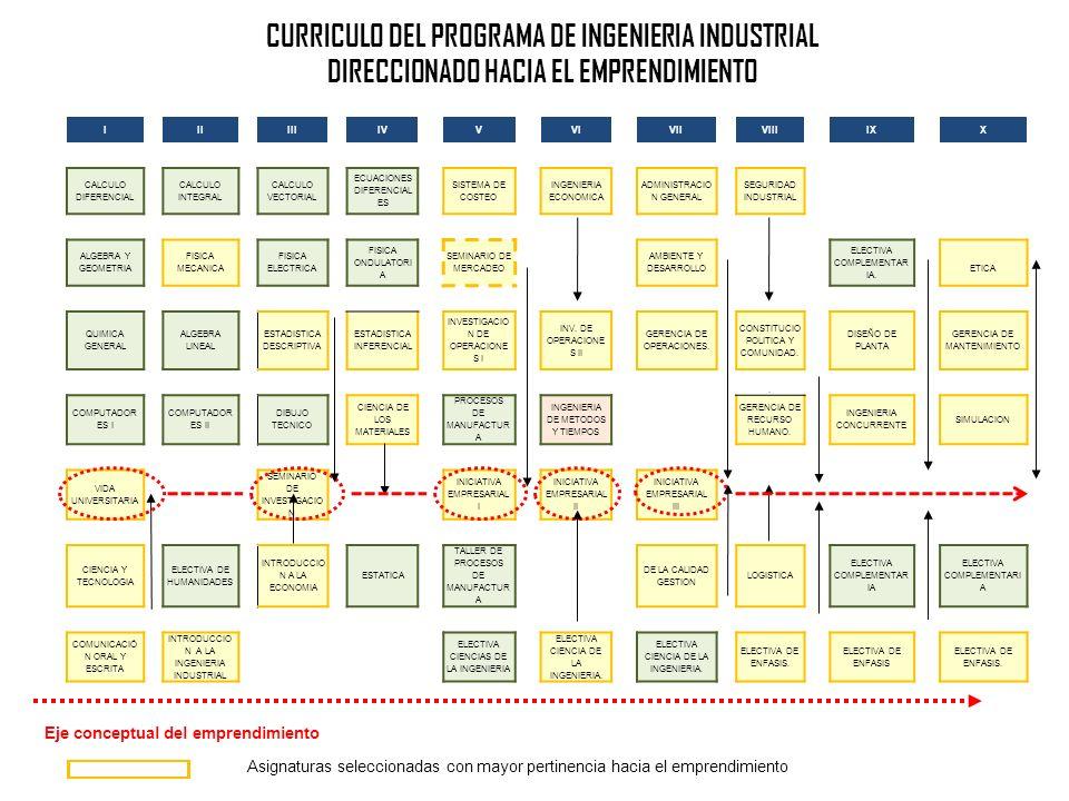 CURRICULO DEL PROGRAMA DE INGENIERIA INDUSTRIAL