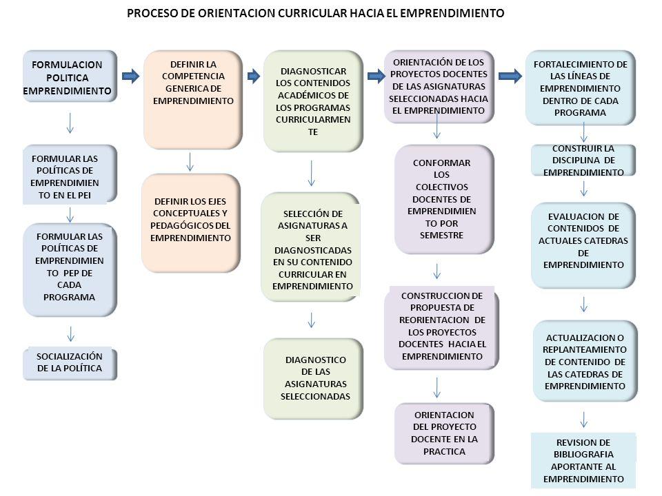 PROCESO DE ORIENTACION CURRICULAR HACIA EL EMPRENDIMIENTO