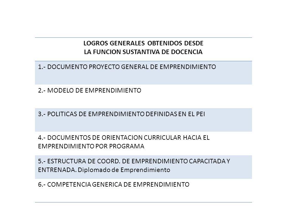 LOGROS GENERALES OBTENIDOS DESDE LA FUNCION SUSTANTIVA DE DOCENCIA