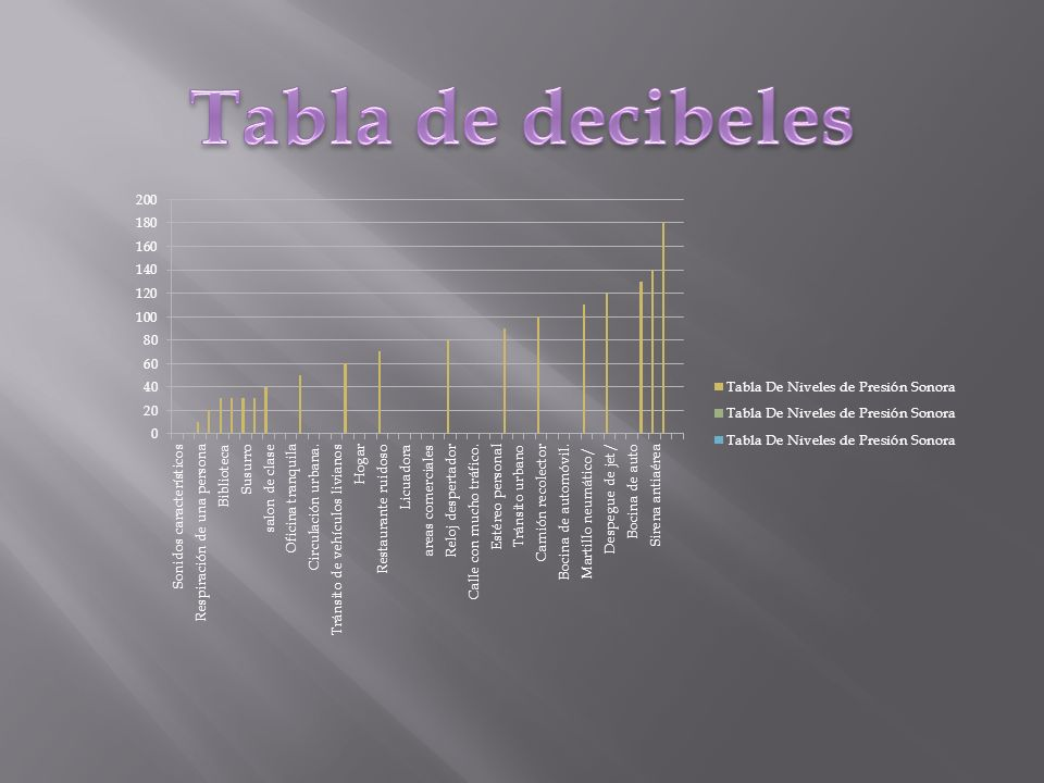 Tabla de decibeles