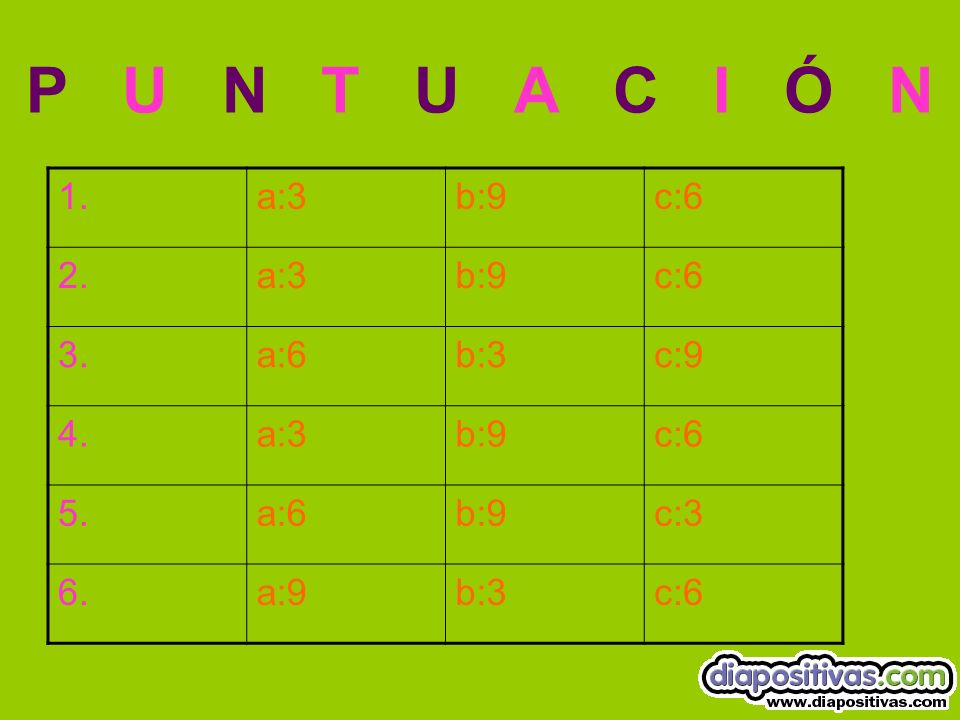 P U N T U A C I Ó N 1. a:3 b:9 c:6 2. 3. a:6 b:3 c:9 4. 5. c:3 6. a:9