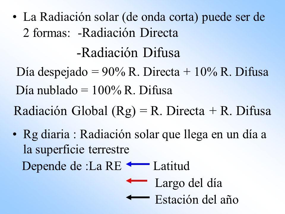 -Radiación Difusa Radiación Global (Rg) = R. Directa + R. Difusa