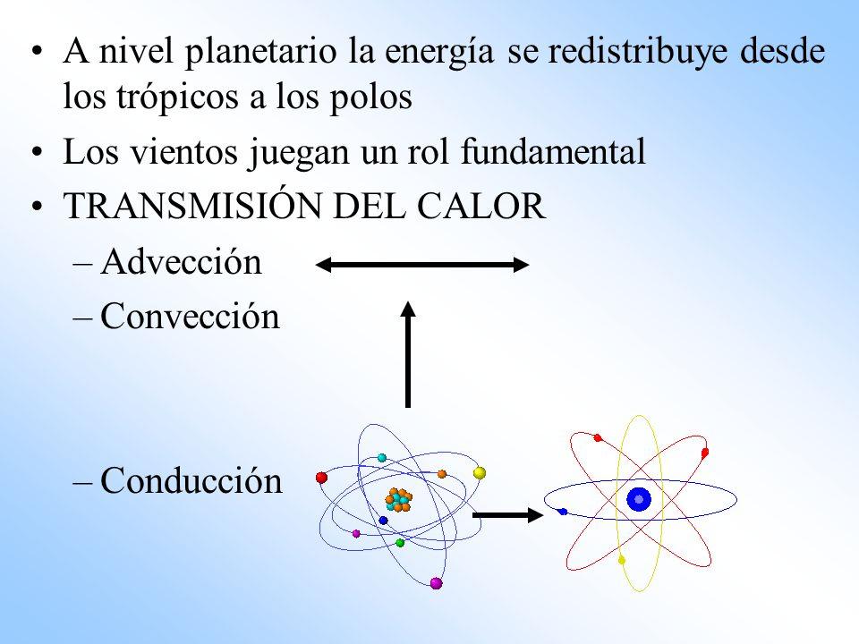 A nivel planetario la energía se redistribuye desde los trópicos a los polos