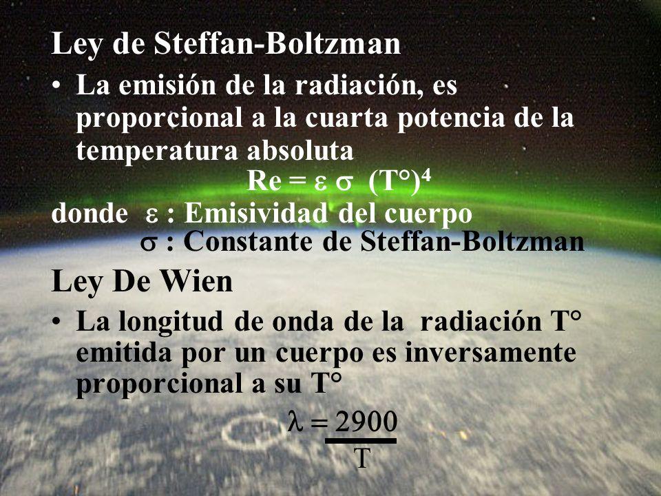 Ley de Steffan-Boltzman