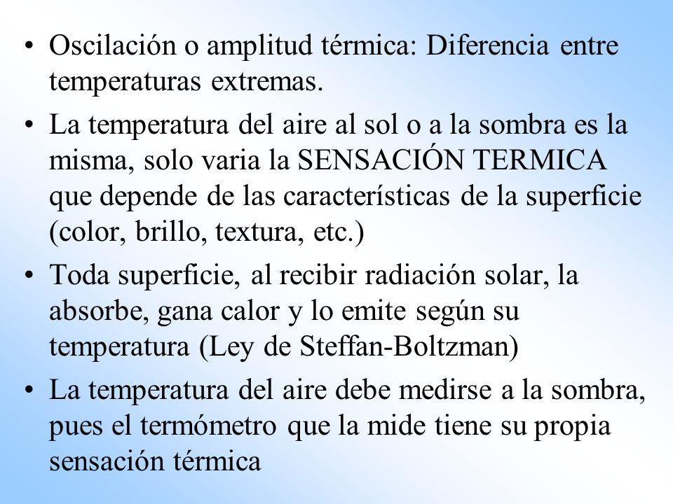Oscilación o amplitud térmica: Diferencia entre temperaturas extremas.