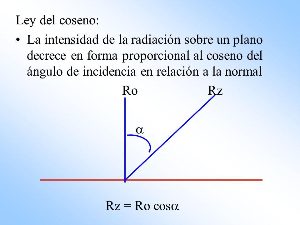 Ley del coseno: La intensidad de la radiación sobre un plano decrece en forma proporcional al coseno del ángulo de incidencia en relación a la normal.