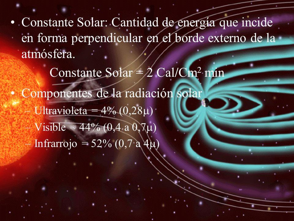 Constante Solar = 2 Cal/Cm2 min Componentes de la radiación solar