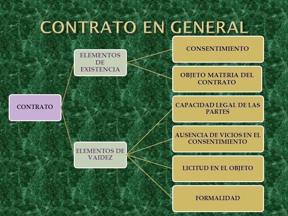 CONTRATO EN GENERAL CONTRATO ELEMENTOS DE EXISTENCIA CONSENTIMIENTO