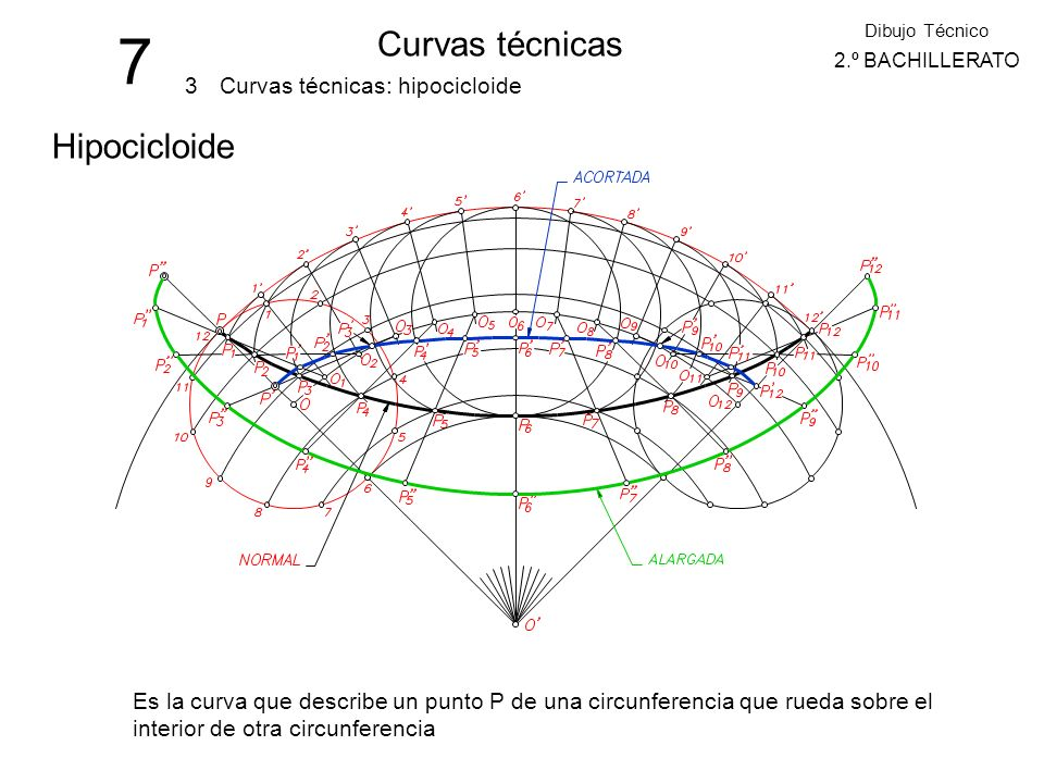 7 Curvas técnicas Hipocicloide 3 Curvas técnicas: hipocicloide