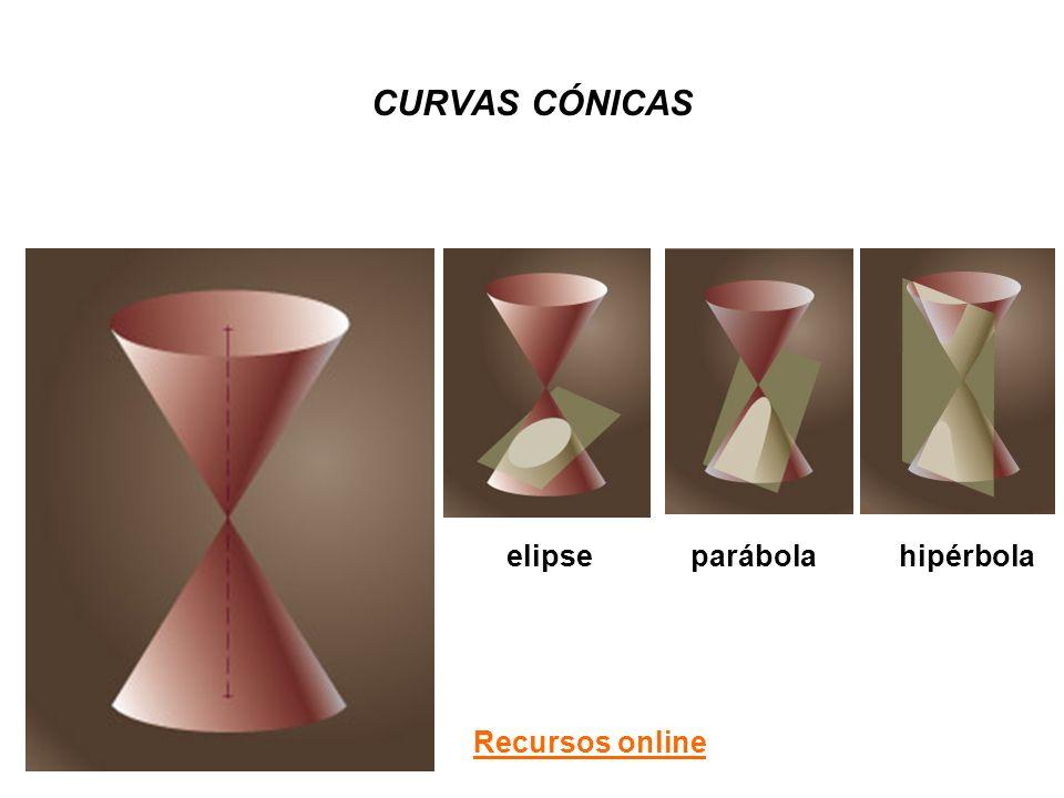 CURVAS CÓNICAS elipse parábola hipérbola Recursos online