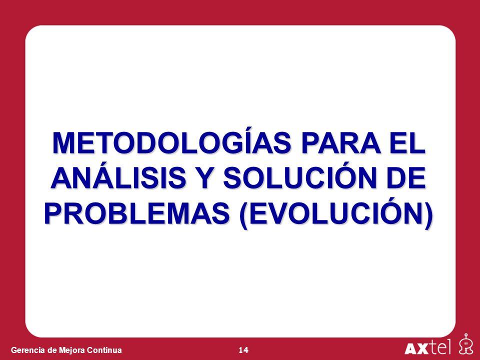 METODOLOGÍAS PARA EL ANÁLISIS Y SOLUCIÓN DE PROBLEMAS (EVOLUCIÓN)