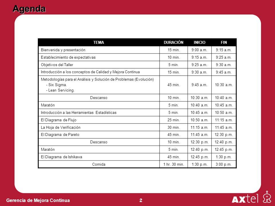 Agenda TEMA DURACIÓN INICIO FIN Bienvenida y presentación 15 min.