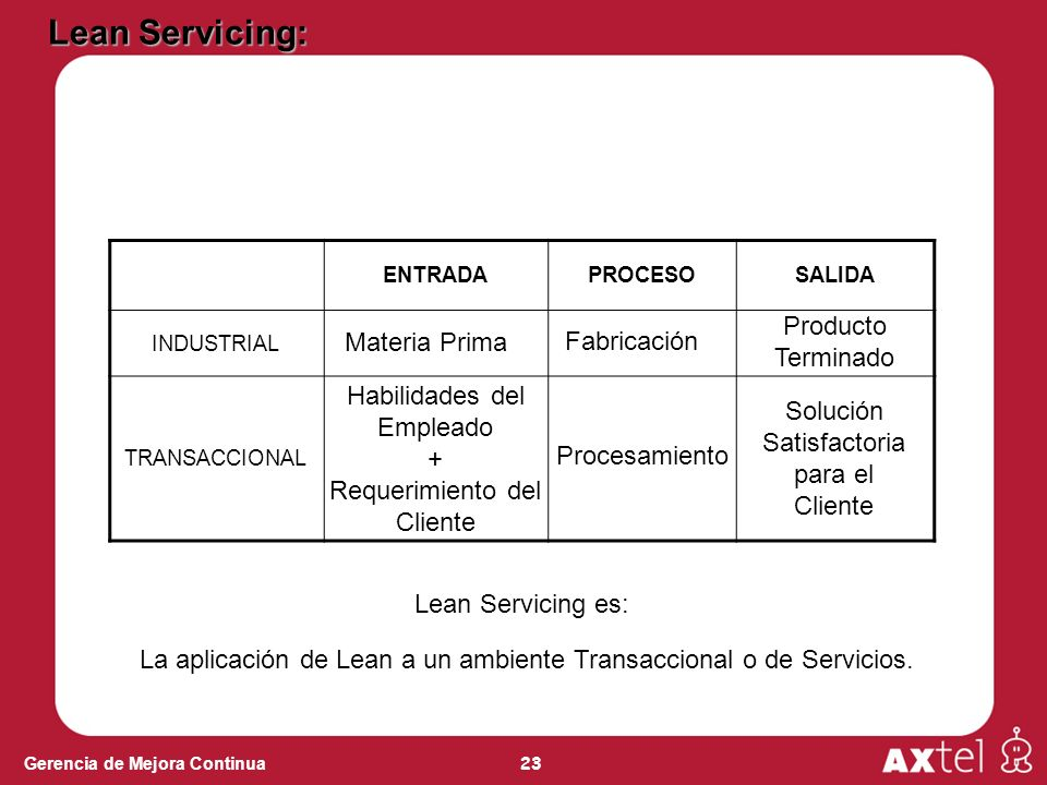 La aplicación de Lean a un ambiente Transaccional o de Servicios.