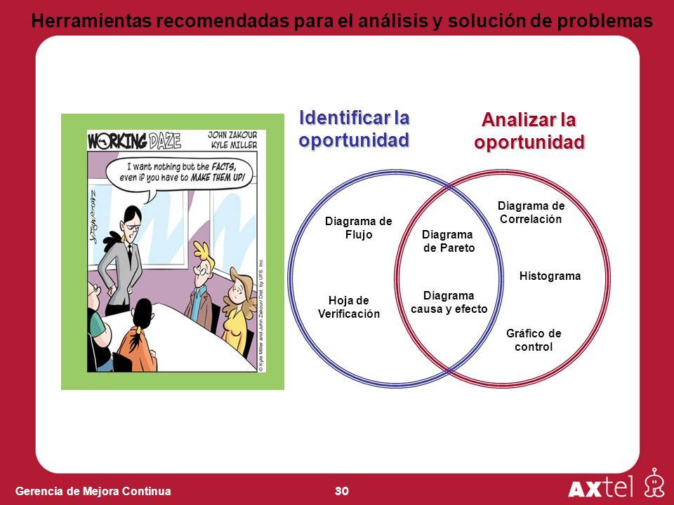 Herramientas recomendadas para el análisis y solución de problemas
