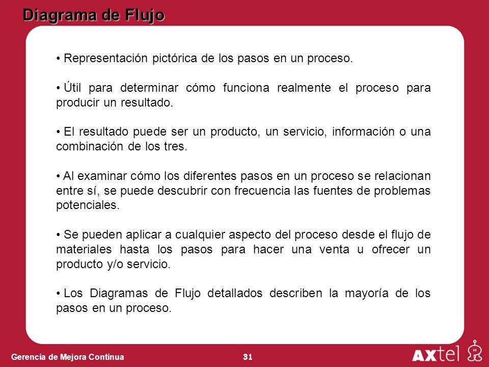 Diagrama de Flujo Representación pictórica de los pasos en un proceso.