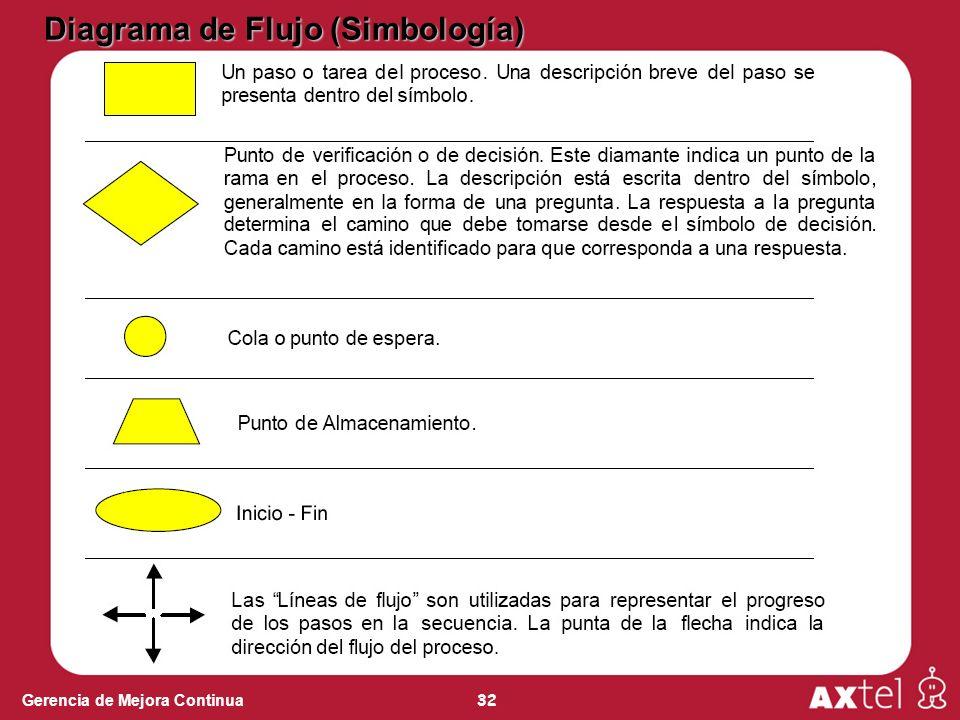 Diagrama de Flujo (Simbología)