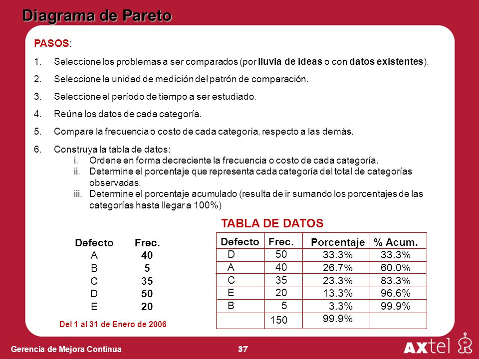 Diagrama de Pareto TABLA DE DATOS PASOS: Defecto A B C D E Frec. Frec.