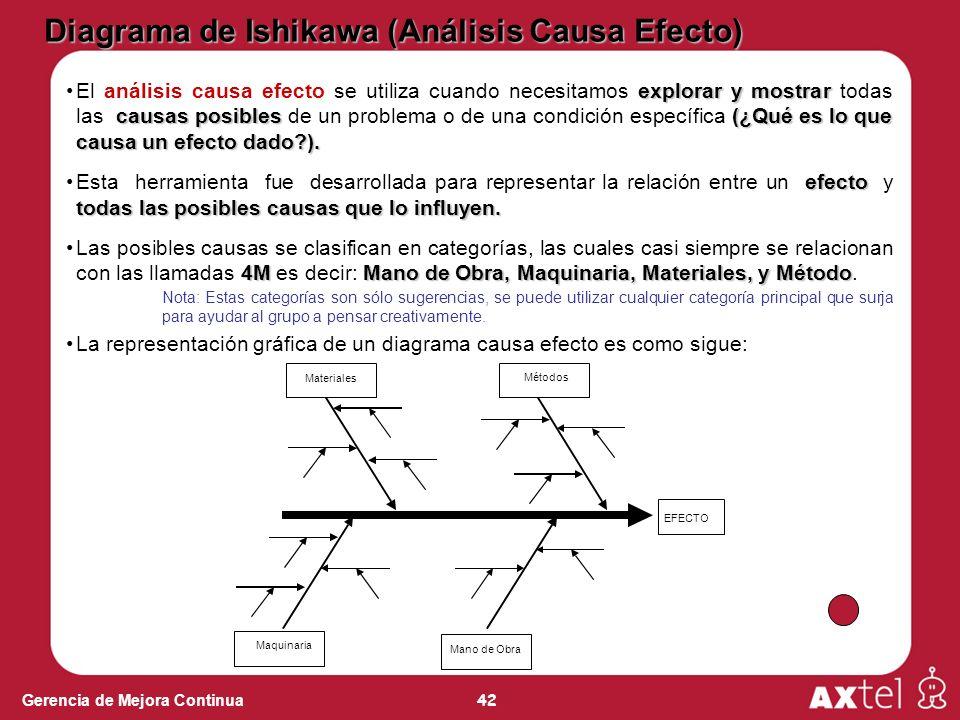 Diagrama de Ishikawa (Análisis Causa Efecto)
