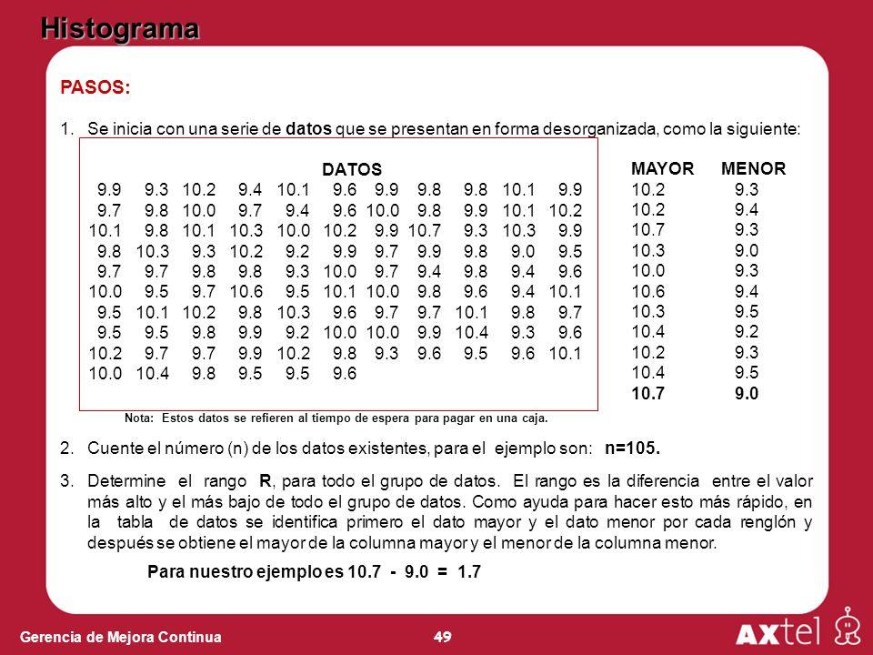 Histograma PASOS: Se inicia con una serie de datos que se presentan en forma desorganizada, como la siguiente: