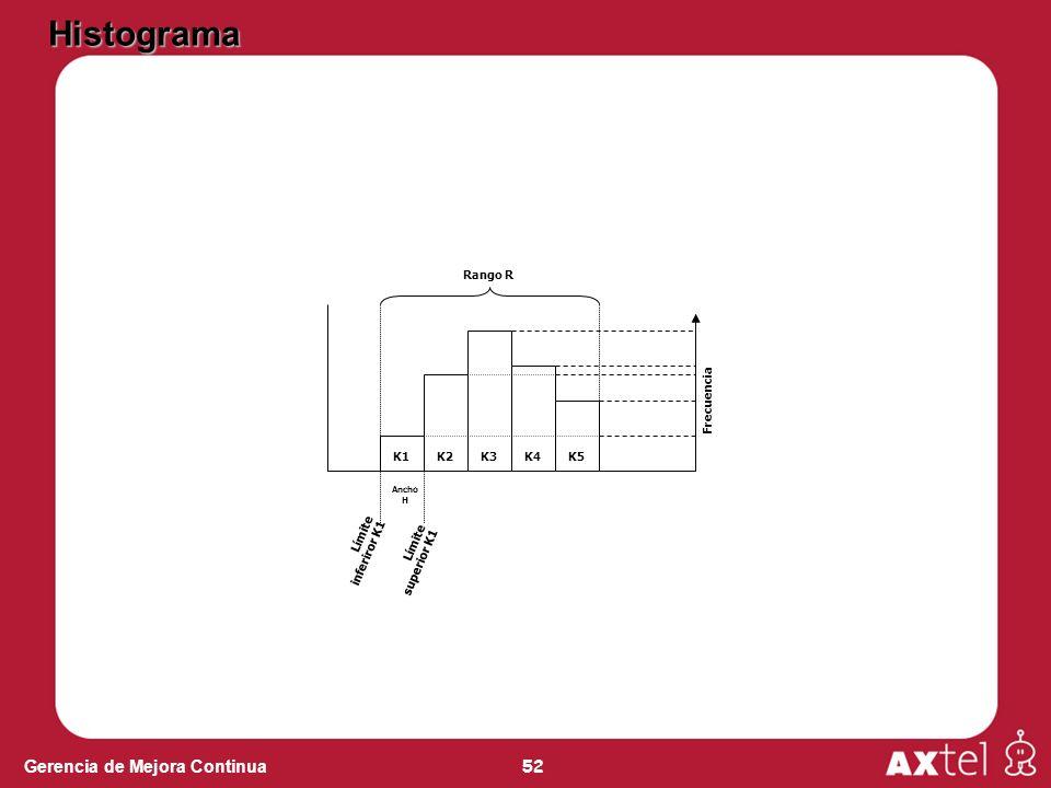 Histograma Frecuencia Límite inferiror K1 Límite superior K1 K1 K2 K3