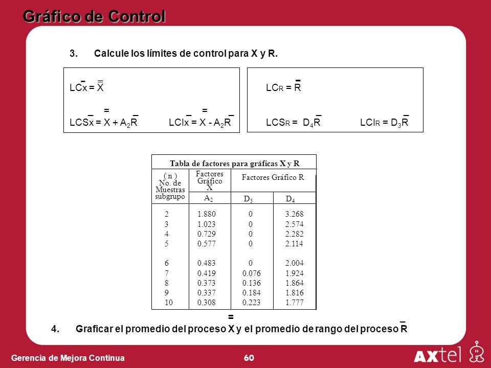 Gráfico de Control - - Calcule los límites de control para X y R.