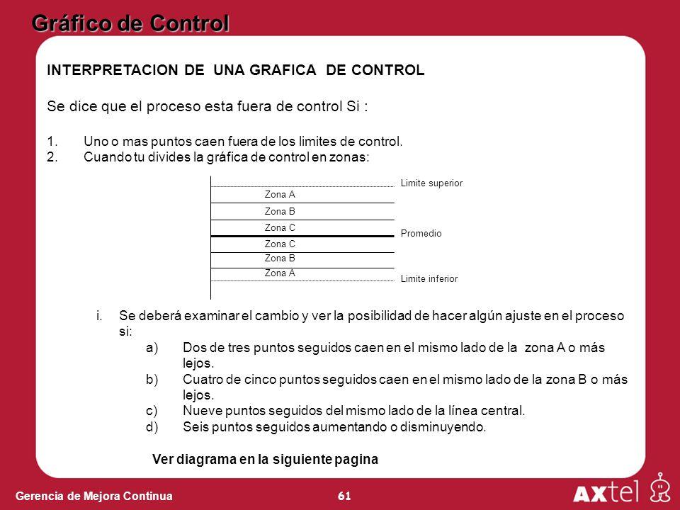 Gráfico de Control INTERPRETACION DE UNA GRAFICA DE CONTROL