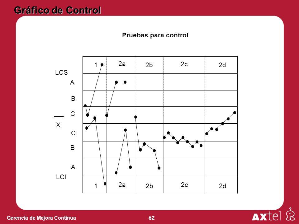 Gráfico de Control Pruebas para control 1 2a 2b 2c 2d LCS A B C X C B