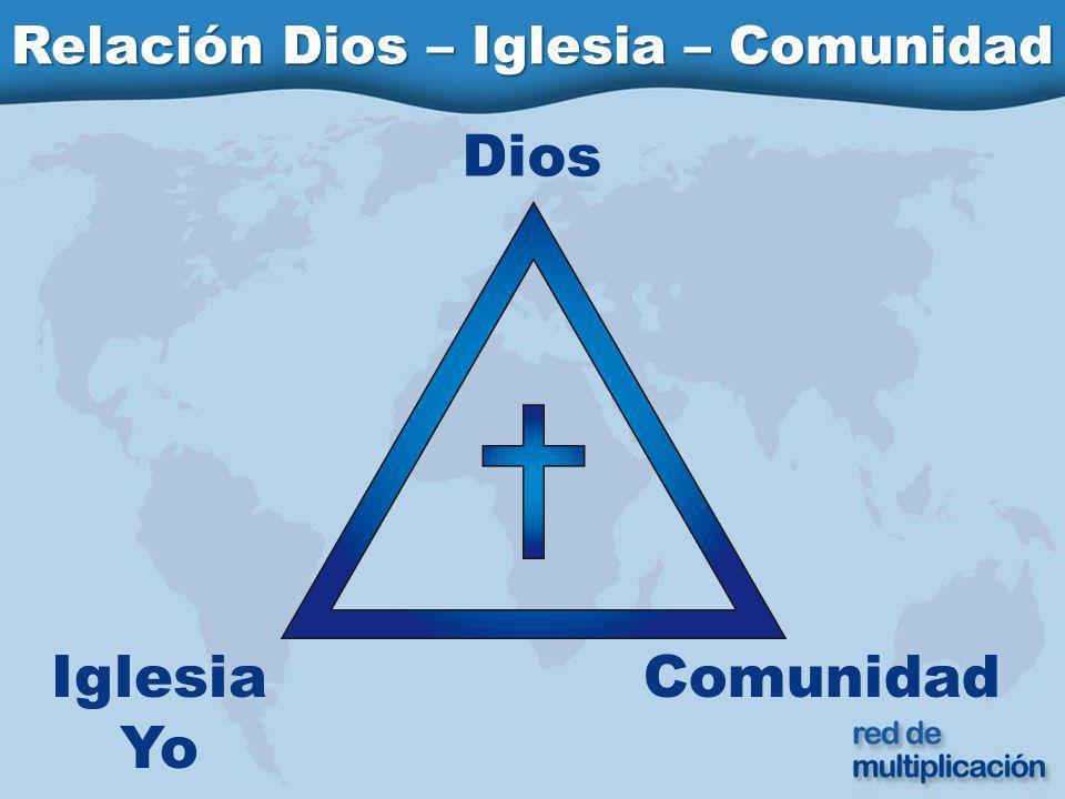 Relación Dios – Iglesia – Comunidad