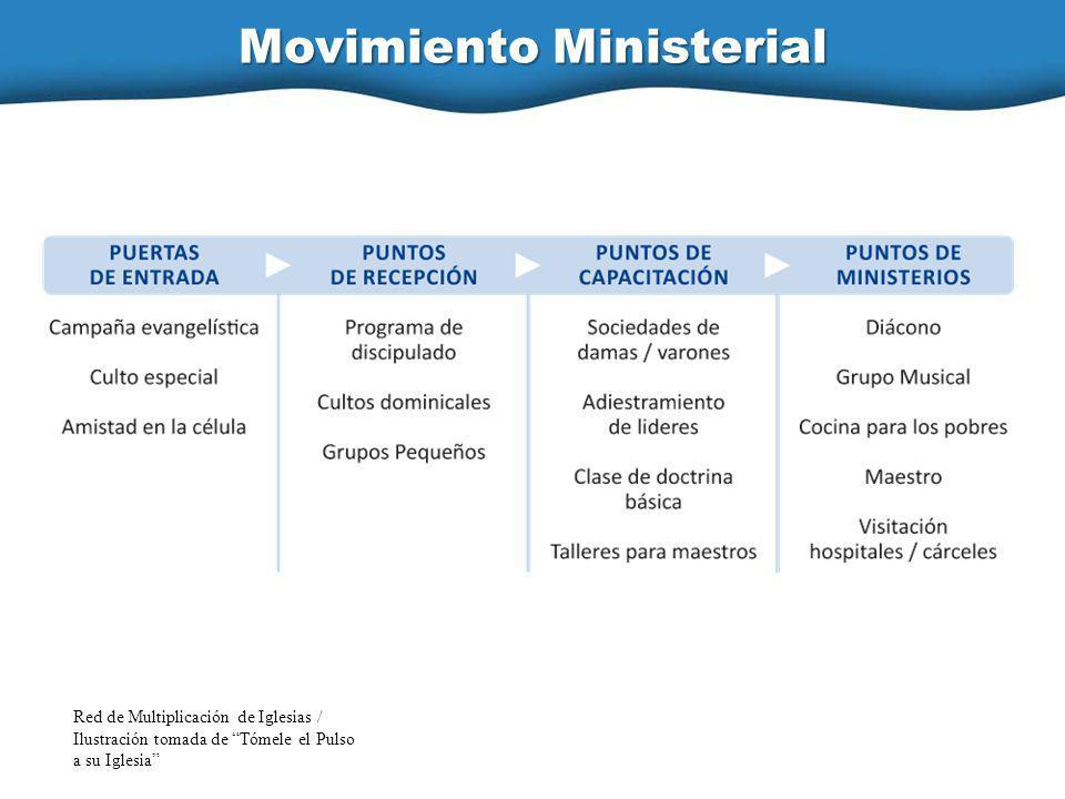 Movimiento Ministerial