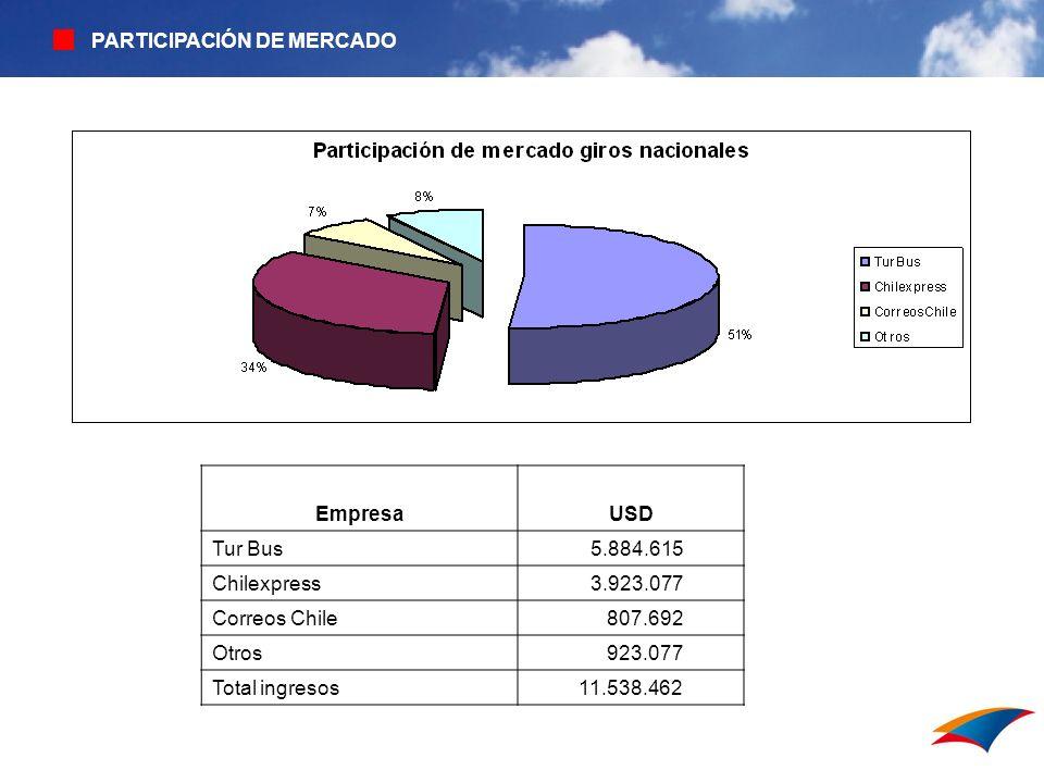 Sistema interno de ventas