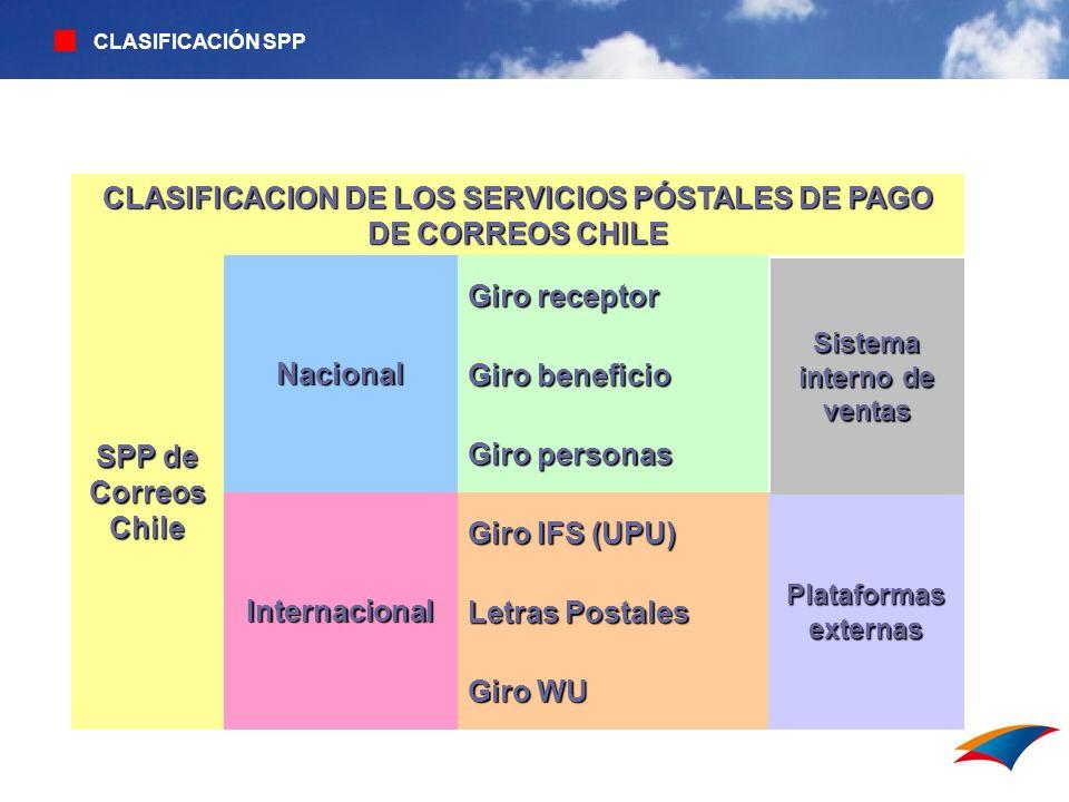 CLASIFICACION DE LOS SERVICIOS PÓSTALES DE PAGO DE CORREOS CHILE